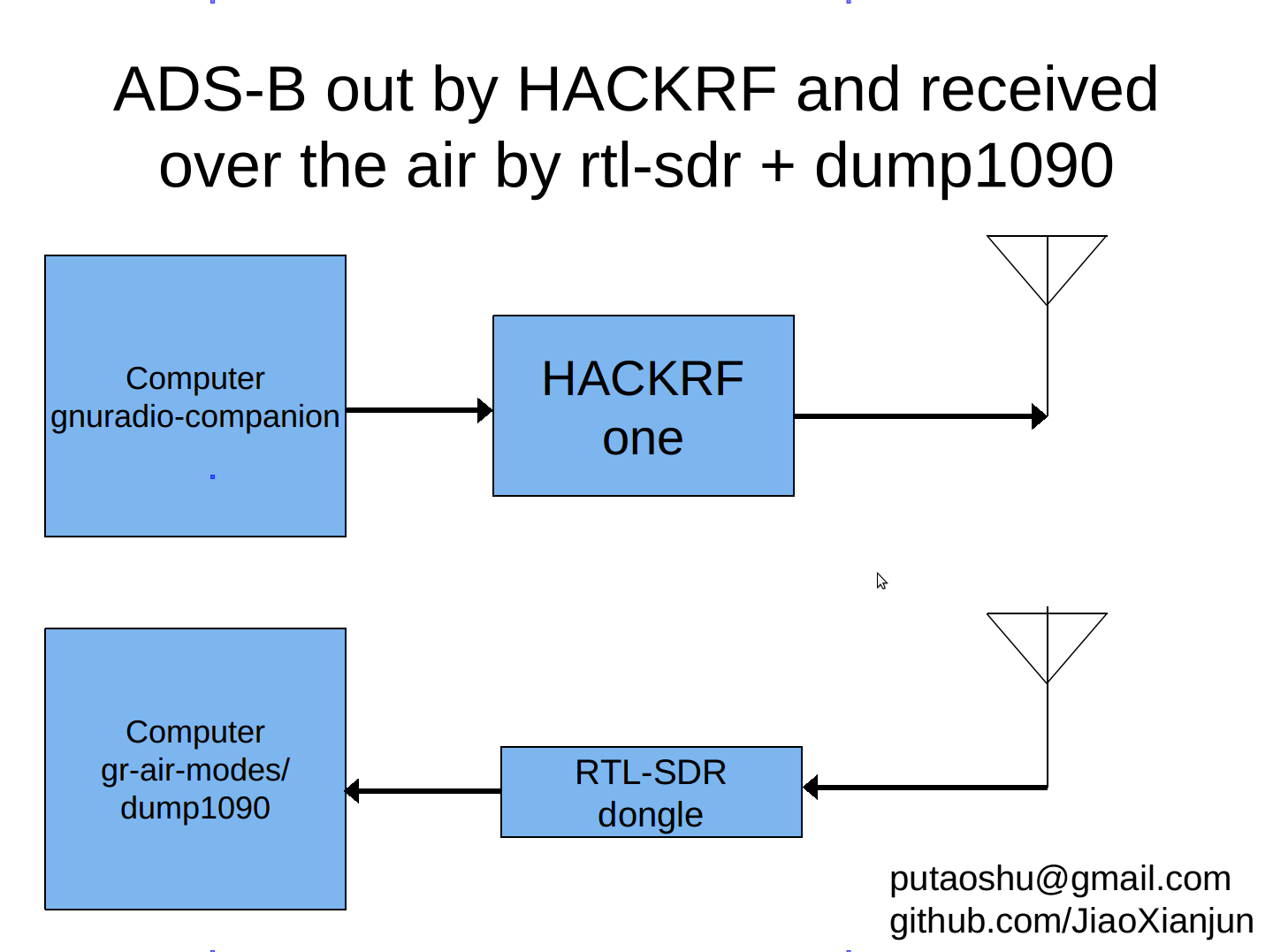 ADS-B out by HACKRF and received over the air by rtl-sdr